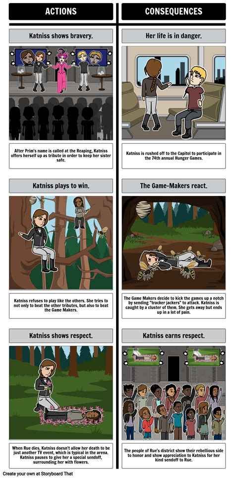 The Hunger Games - Cause and Effect Storyboard